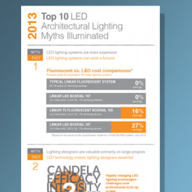 Infographic – Updates for 2013 on architectural LED lighting myths and facts